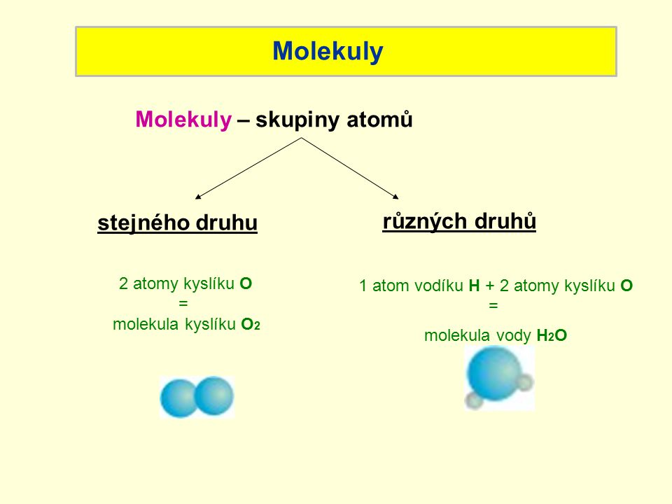 Které atomy tvoří tyto molekuly.