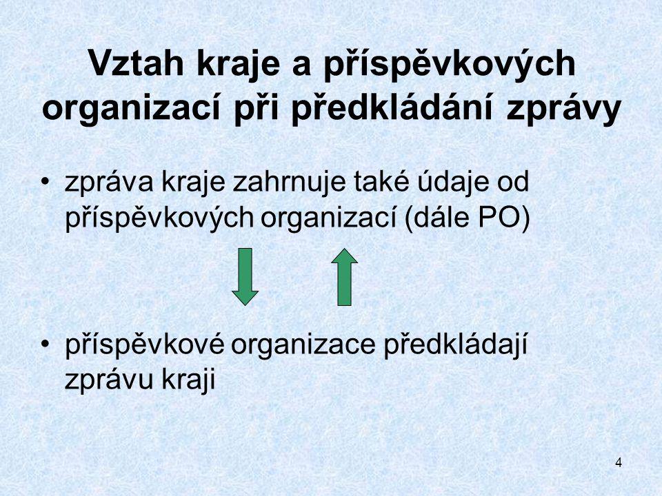 4 Vztah kraje a příspěvkových organizací při předkládání zprávy zpráva kraje zahrnuje také údaje od příspěvkových organizací (dále PO) příspěvkové organizace předkládají zprávu kraji