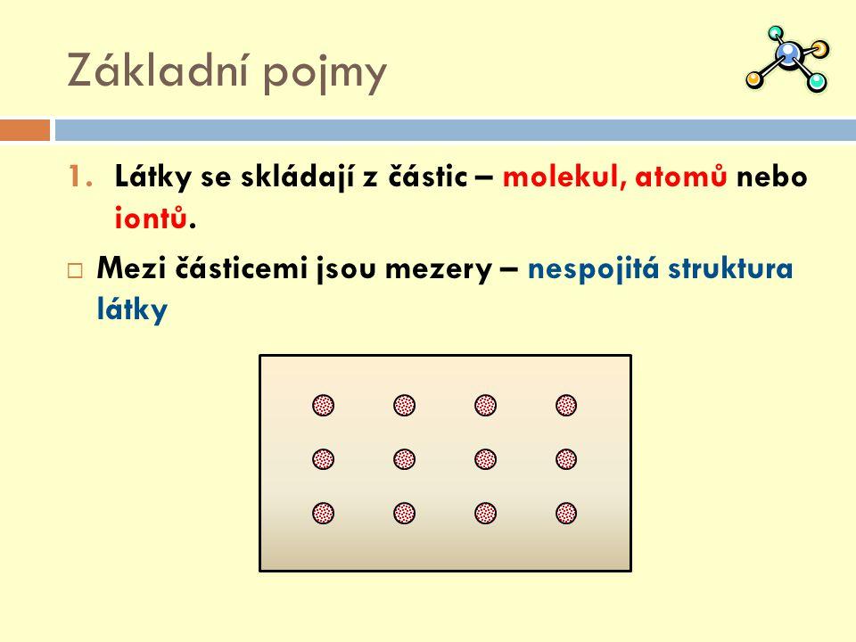 Základní pojmy 1.Látky se skládají z částic – molekul, atomů nebo iontů.  Mezi částicemi jsou mezery – nespojitá struktura látky
