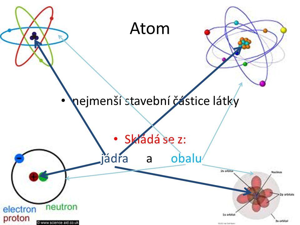 Model atomu Helia + - + - Atomový obal Jádro atomu + - Atom jádro obal Neutron Proton Elektron N Neutron - nemá P Proton - kladný E Elektron - záporný Náboje jednotlivých částic