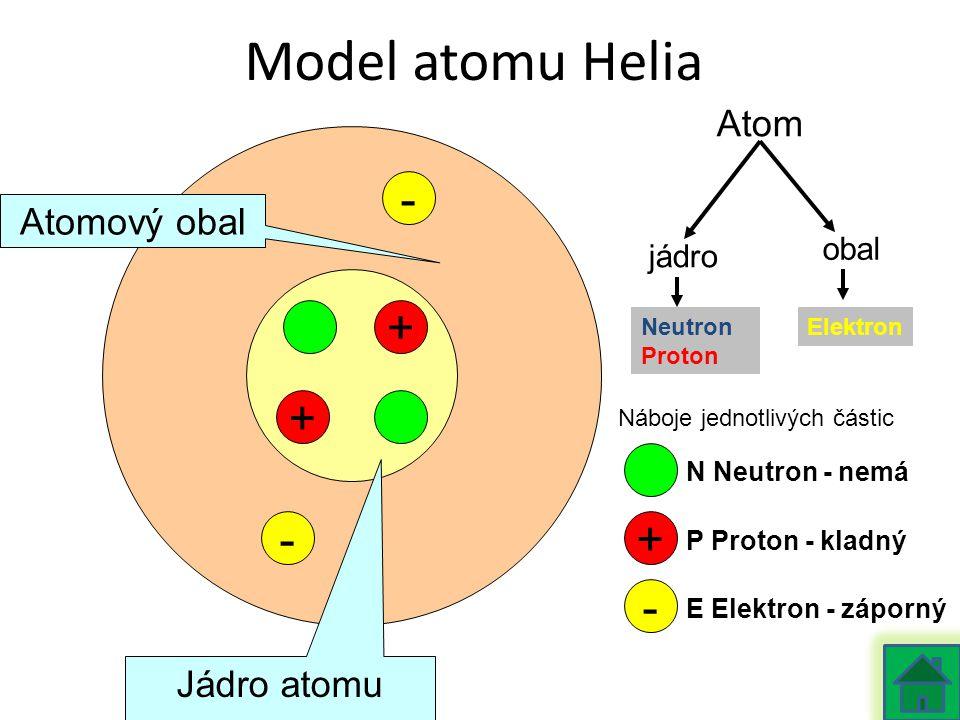 Model atomu Helia + - + - Atomový obal Jádro atomu + - Atom jádro obal Neutron Proton Elektron N Neutron - nemá P Proton - kladný E Elektron - záporný