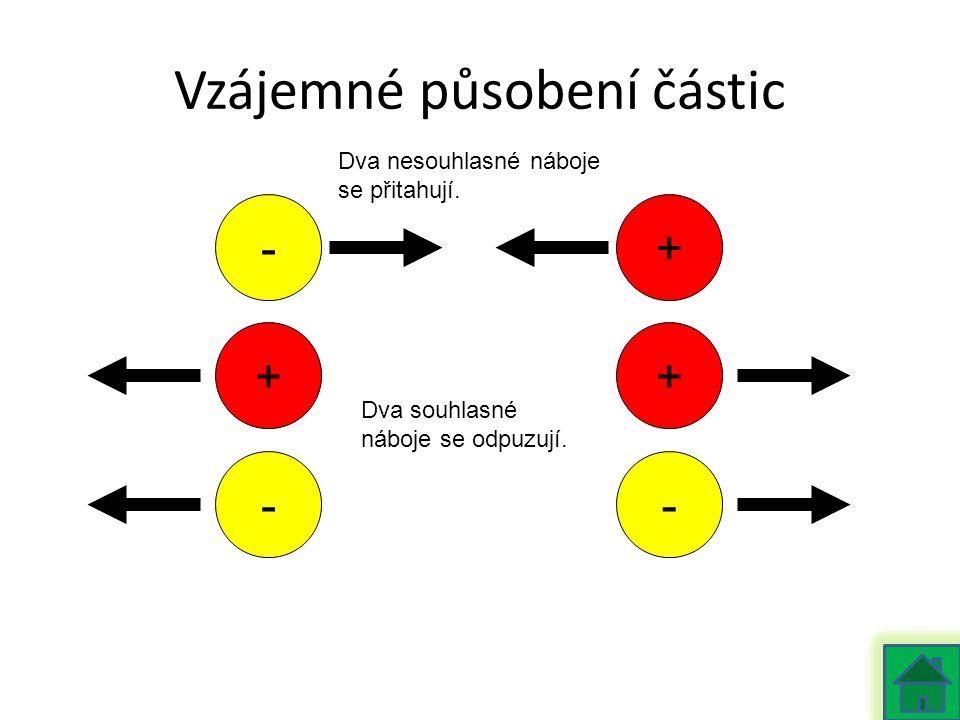 Vzájemné působení částic + - - + - + Dva nesouhlasné náboje se přitahují. Dva souhlasné náboje se odpuzují.