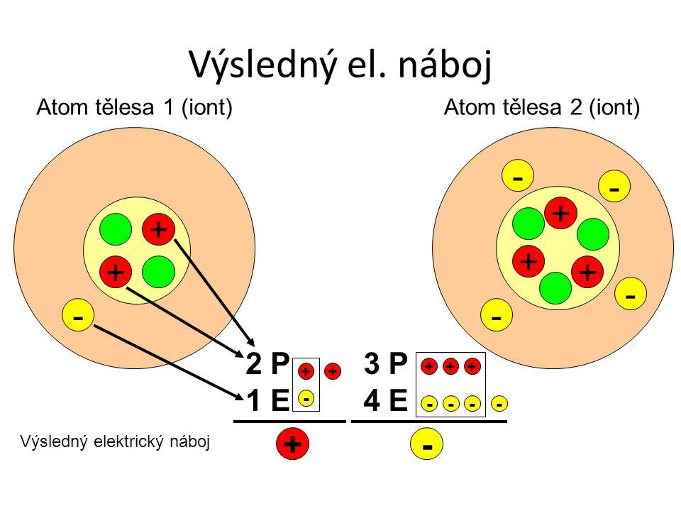 Výsledný el. náboj + + - + + - - Atom tělesa 1 (iont)Atom tělesa 2 (iont) - 2 P 1 E 3 P 4 E Výsledný elektrický náboj +- + - ++ - ++ ---- +