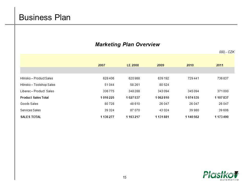 Business Plan 15 Marketing Plan Overview 000,- CZK 2007LE 2008 2009 2010 2011 Hlinsko – Product Sales628 406620 988639 192729 441736 837 Hlinsko – Too