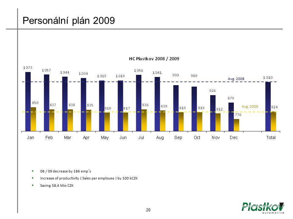 Personální plán 2009 Avg. 2008 Avg. 2009  08 / 09 decrease by 186 emp´s  Increase of productivity ( Sales per employee ) by 100 kCZK  Saving 58,4 M
