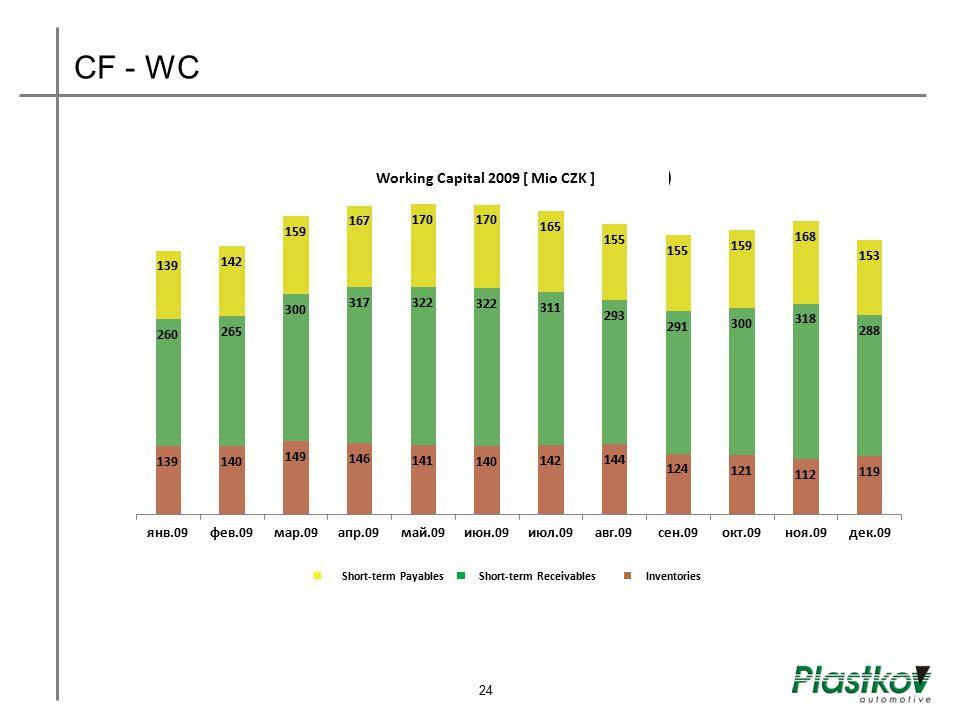 CF - WC Short-term Payables Short-term Receivables Inventories Working Capital 2009 [ Mio CZK ] 24