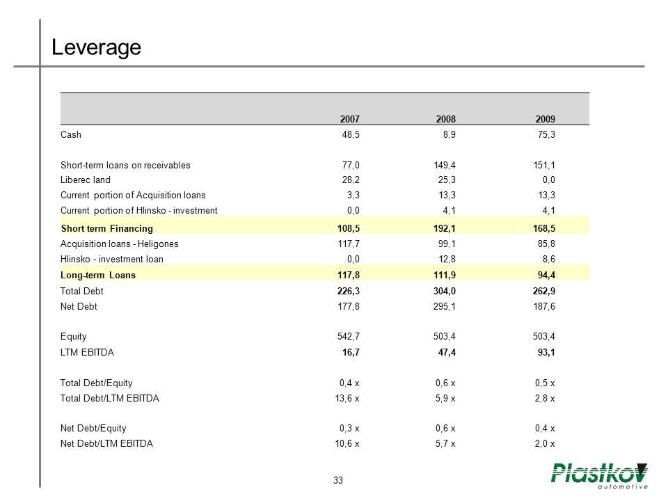 Leverage 200720082009 Cash48,58,975,3 Short-term loans on receivables77,0149,4151,1 Liberec land28,225,30,0 Current portion of Acquisition loans3,313,