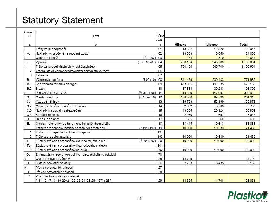 Statutory Statement Označe níTextČíslo řádku abcHlinskoLiberecTotal I. Tržby za prodej zboží 0113 52712 52026 047 A. Náklady vynaložené na prodané zbo