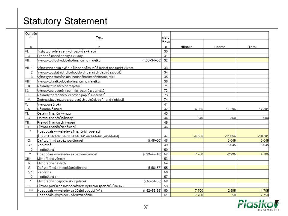 Statutory Statement Označe níTextčíslo řádku abcHlinskoLiberecTotal VI. Tržby z prodeje cenných papírů a vkladů 30 J. Prodané cenné papíry a vklady 31