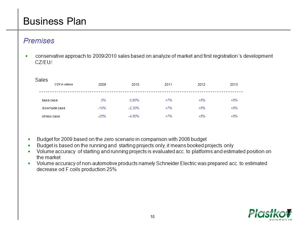 New cars registration development per Car Segment in EU  Small, compact, middle class cars should be runner for 2009  Decrease on the German market ( 20% predicted ) shouldn´t effect platform PQ 35- Plastkov most important portfolio for German and Czech market German market 11