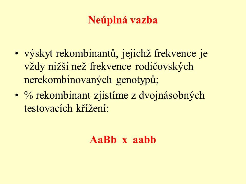 Neúplná vazba výskyt rekombinantů, jejichž frekvence je vždy nižší než frekvence rodičovských nerekombinovaných genotypů; % rekombinant zjistíme z dvojnásobných testovacích křížení: AaBb x aabb