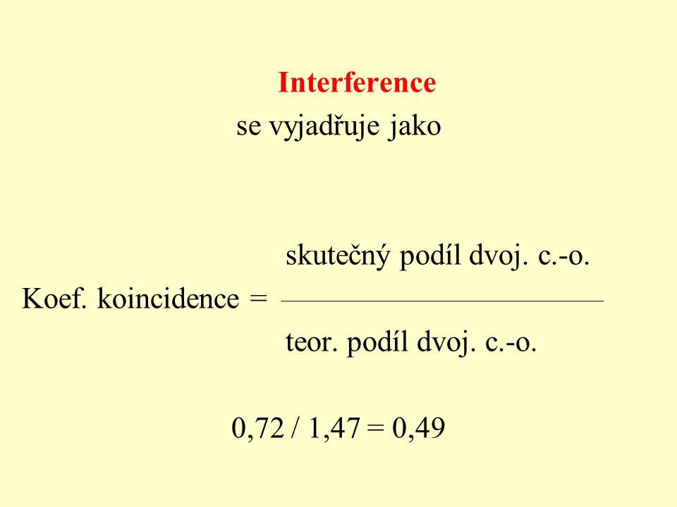 Interference se vyjadřuje jako skutečný podíl dvoj.