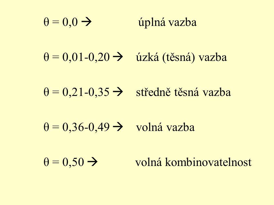 θ = 0,0  úplná vazba θ = 0,01-0,20  úzká (těsná) vazba θ = 0,21-0,35  středně těsná vazba θ = 0,36-0,49  volná vazba θ = 0,50  volná kombinovatelnost