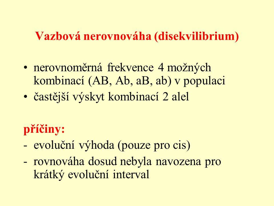 Vazbová nerovnováha (disekvilibrium) nerovnoměrná frekvence 4 možných kombinací (AB, Ab, aB, ab) v populaci častější výskyt kombinací 2 alel příčiny: -evoluční výhoda (pouze pro cis) -rovnováha dosud nebyla navozena pro krátký evoluční interval