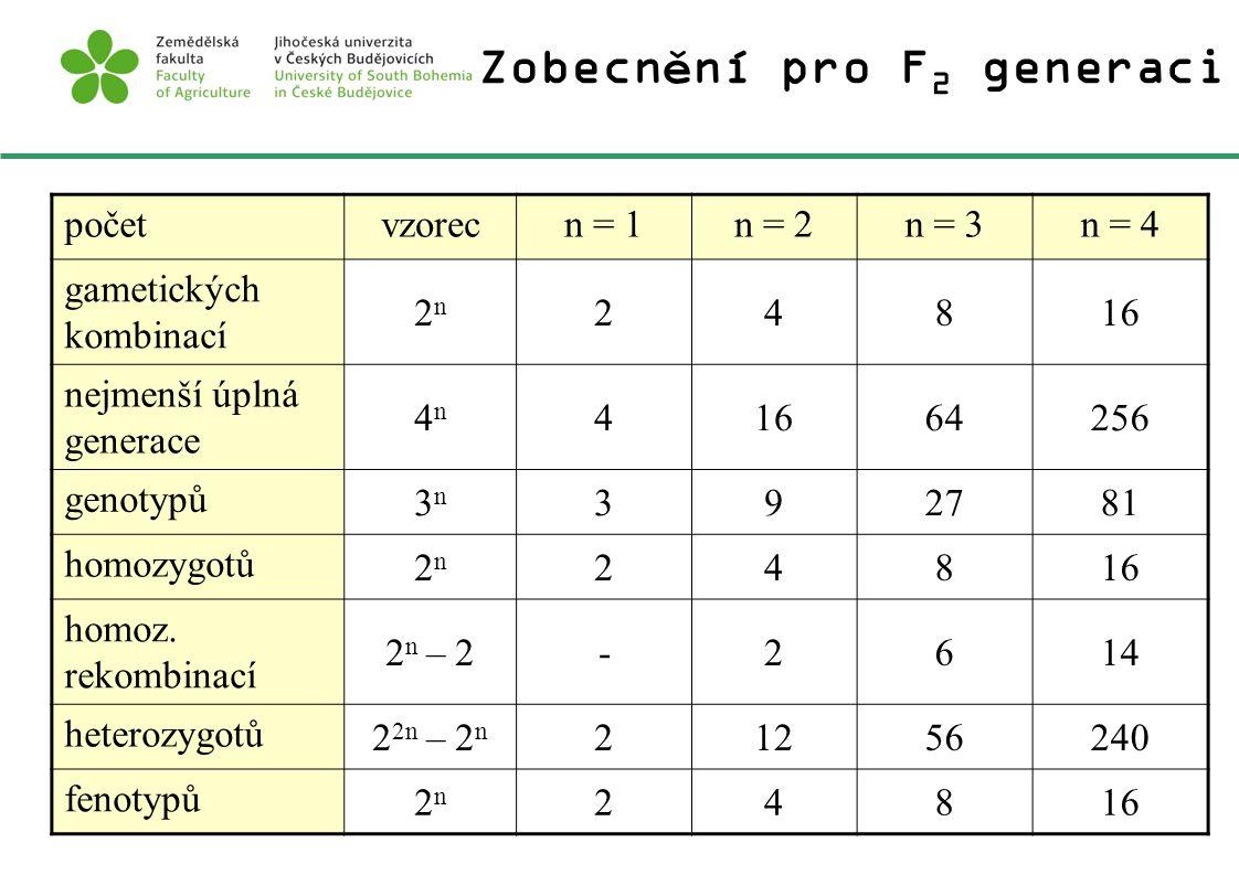 Zobecnění pro F 2 generaci početvzorecn = 1n = 2n = 3n = 4 gametických kombinací 2n2n 24816 nejmenší úplná generace 4n4n 41664256 genotypů 3n3n 392781