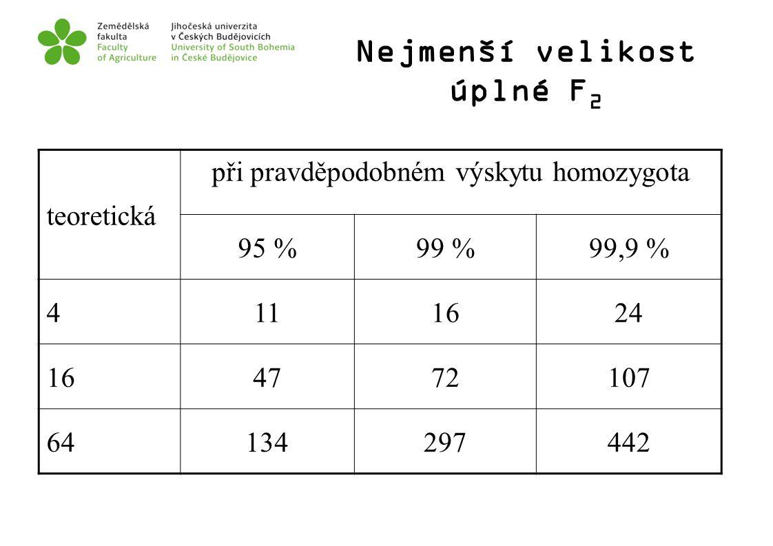 Nejmenší velikost úplné F 2 teoretická při pravděpodobném výskytu homozygota 95 %99 %99,9 % 4111624 164772107 64134297442