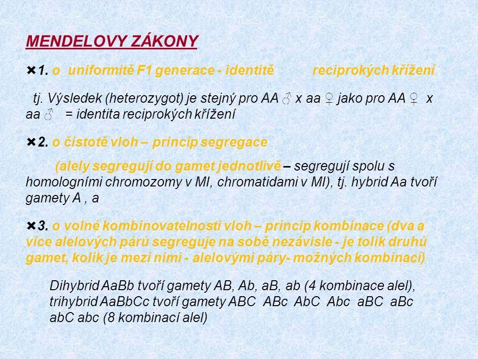 MENDELOVY ZÁKONY  1. o uniformitě F1 generace - identitě reciprokých křížení tj. Výsledek (heterozygot) je stejný pro AA ♂ x aa ♀ jako pro AA ♀ x aa