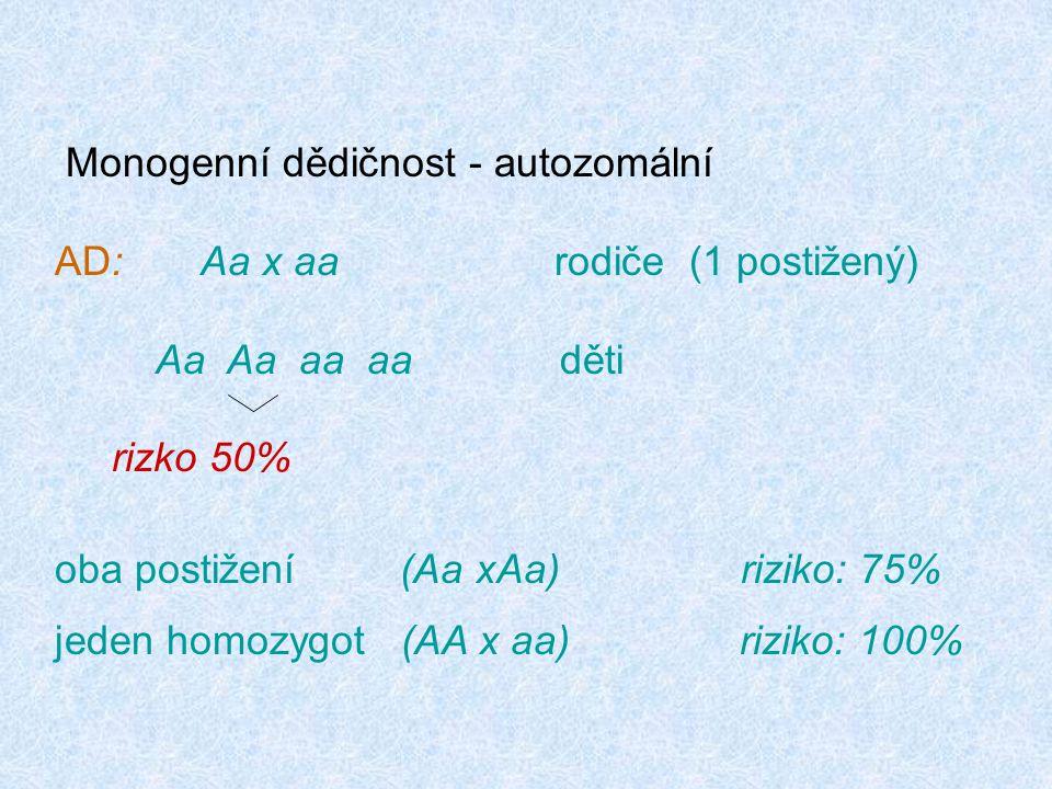 Monogenní dědičnost - autozomální AD: Aa x aa rodiče (1 postižený) Aa Aa aa aa děti rizko 50% oba postižení (Aa xAa) riziko: 75% jeden homozygot (AA x aa) riziko: 100%