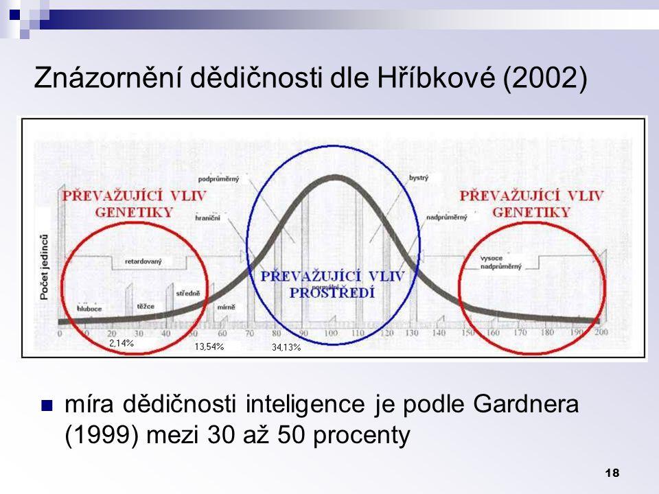 18 míra dědičnosti inteligence je podle Gardnera (1999) mezi 30 až 50 procenty Znázornění dědičnosti dle Hříbkové (2002)
