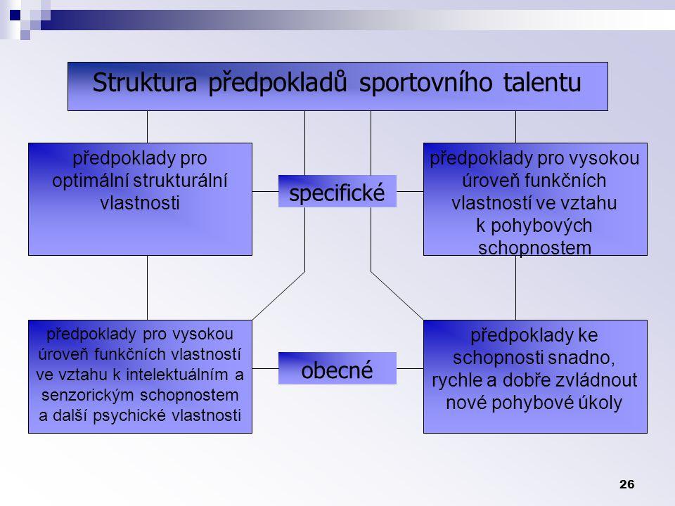 26 Struktura předpokladů sportovního talentu předpoklady pro optimální strukturální vlastnosti předpoklady pro vysokou úroveň funkčních vlastností ve vztahu k intelektuálním a senzorickým schopnostem a další psychické vlastnosti předpoklady ke schopnosti snadno, rychle a dobře zvládnout nové pohybové úkoly předpoklady pro vysokou úroveň funkčních vlastností ve vztahu k pohybových schopnostem specifické obecné