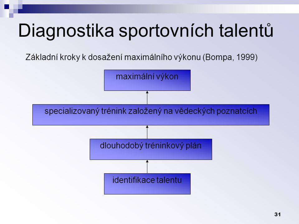 31 Diagnostika sportovních talentů maximální výkon specializovaný trénink založený na vědeckých poznatcích identifikace talentu dlouhodobý tréninkový plán Základní kroky k dosažení maximálního výkonu (Bompa, 1999)