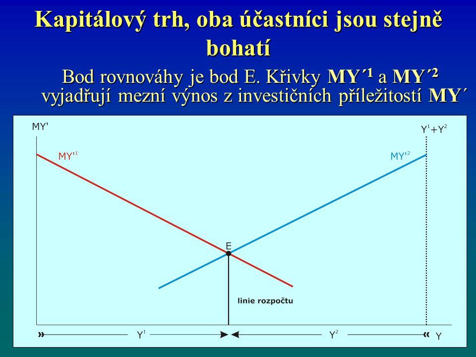 Kapitálový trh, oba účastníci jsou stejně bohatí Bod rovnováhy je bod E. Křivky MY´ 1 a MY´ 2 vyjadřují mezní výnos z investičních příležitostí MY´ Bo