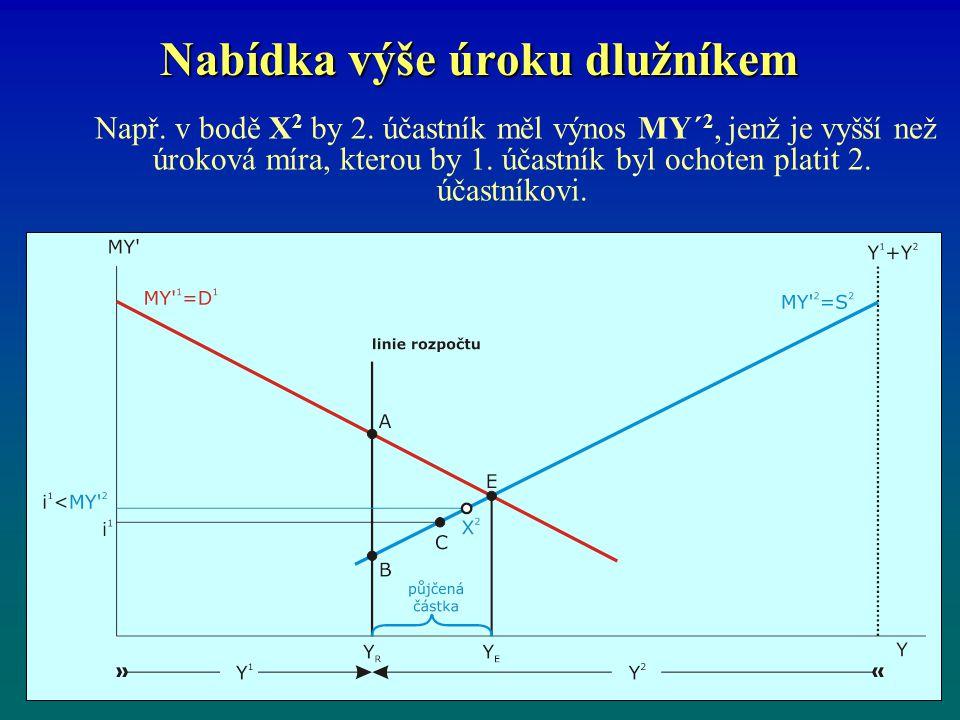 Nabídka výše úroku dlužníkem Např. v bodě X 2 by 2. účastník měl výnos MY´ 2, jenž je vyšší než úroková míra, kterou by 1. účastník byl ochoten platit