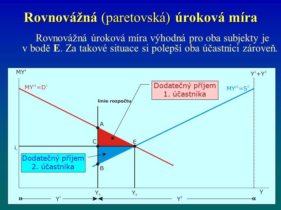 Rovnovážná (paretovská) úroková míra Rovnovážná úroková míra výhodná pro oba subjekty je v bodě E. Za takové situace si polepší oba účastníci zároveň.