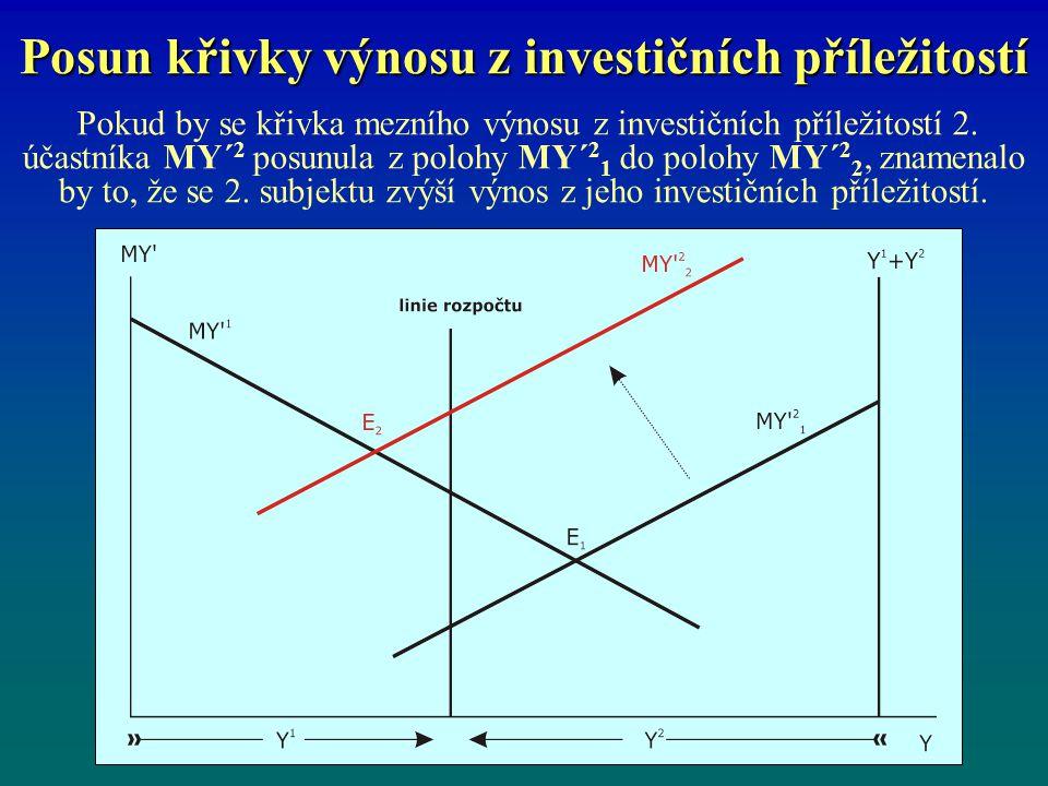 Posun křivky výnosu z investičních příležitostí Pokud by se křivka mezního výnosu z investičních příležitostí 2. účastníka MY´ 2 posunula z polohy MY´