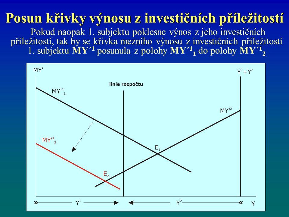 Posun křivky výnosu z investičních příležitostí Pokud naopak 1. subjektu poklesne výnos z jeho investičních příležitostí, tak by se křivka mezního výn