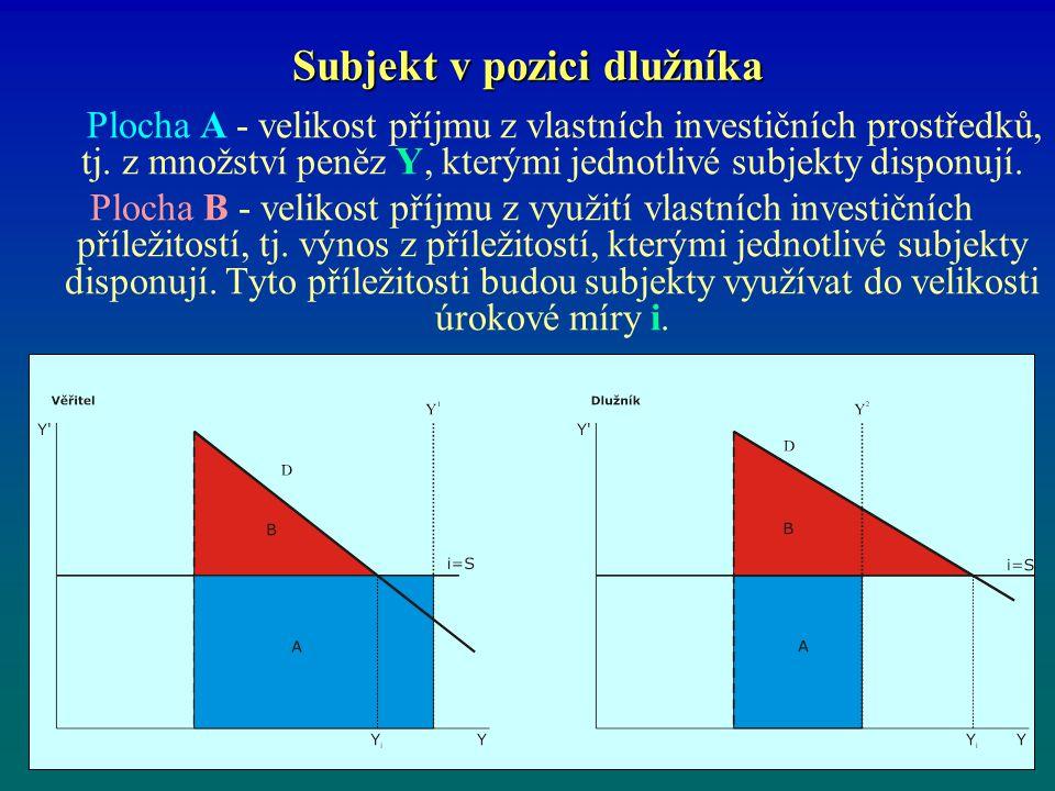 Subjekt v pozici dlužníka Plocha A - velikost příjmu z vlastních investičních prostředků, tj. z množství peněz Y, kterými jednotlivé subjekty disponuj