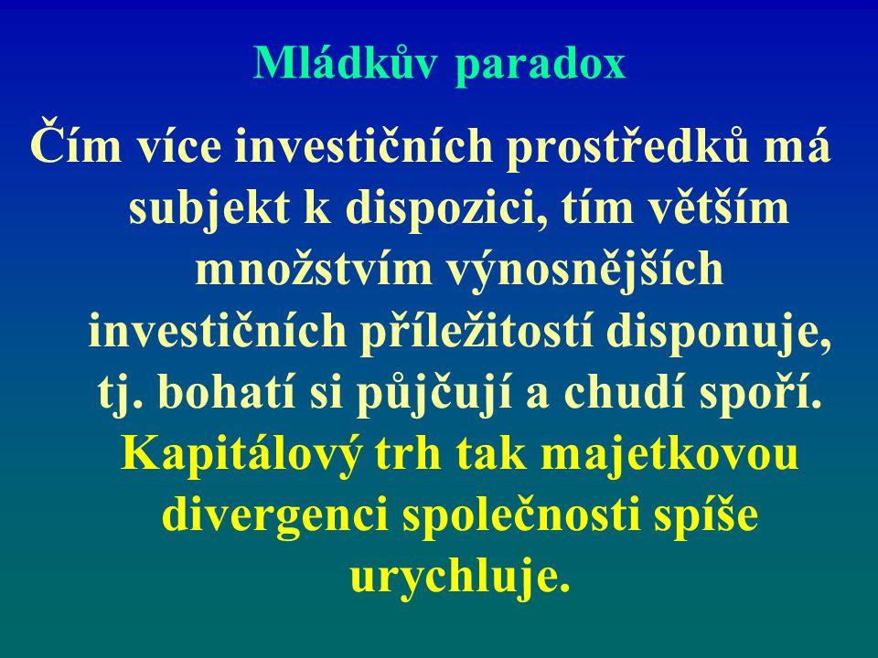 Mládkův paradox Čím více investičních prostředků má subjekt k dispozici, tím větším množstvím výnosnějších investičních příležitostí disponuje, tj. bo