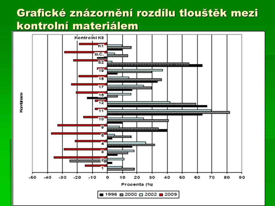 Grafické znázornění rozdílu tlouštěk mezi kontrolní materiálem