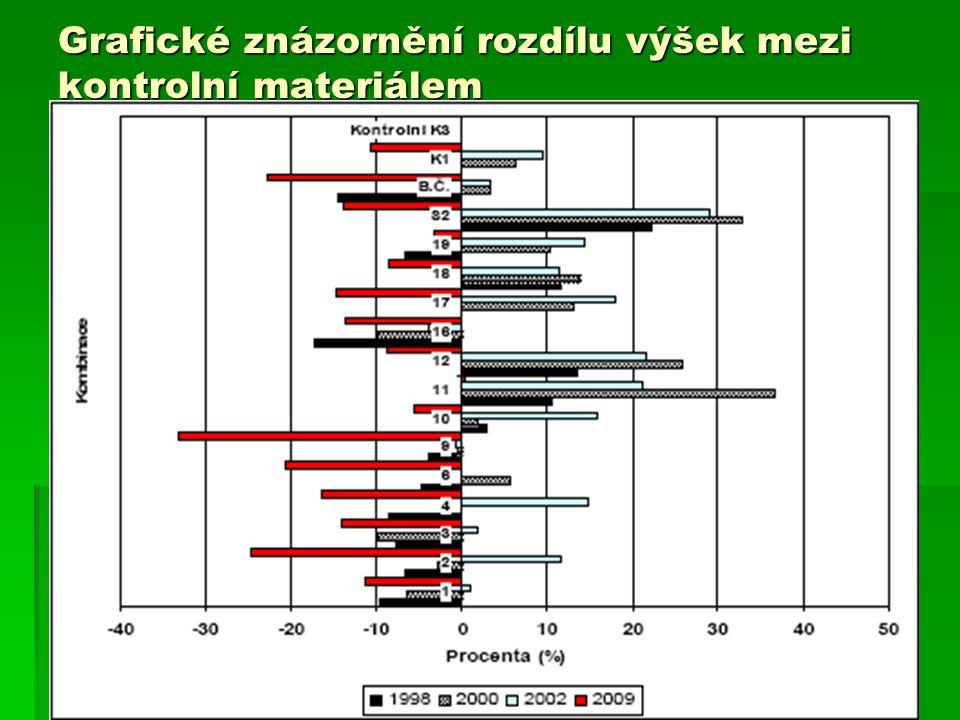Grafické znázornění rozdílu výšek mezi kontrolní materiálem