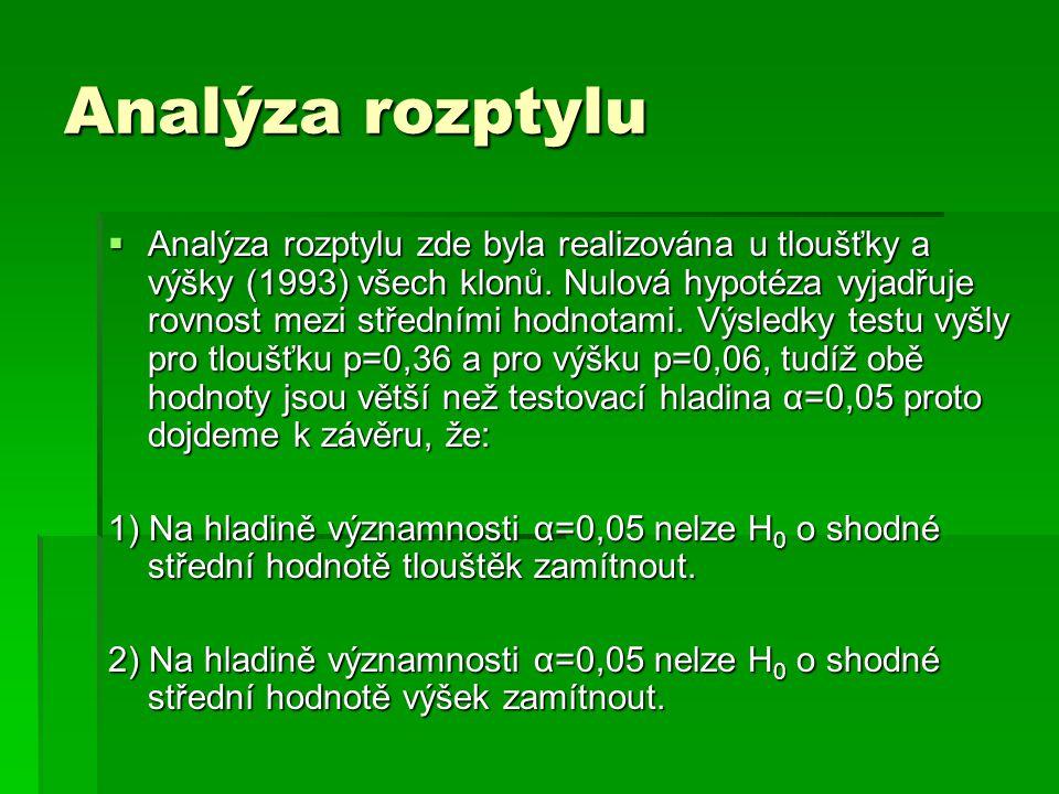 Analýza rozptylu  Analýza rozptylu zde byla realizována u tloušťky a výšky (1993) všech klonů. Nulová hypotéza vyjadřuje rovnost mezi středními hodno