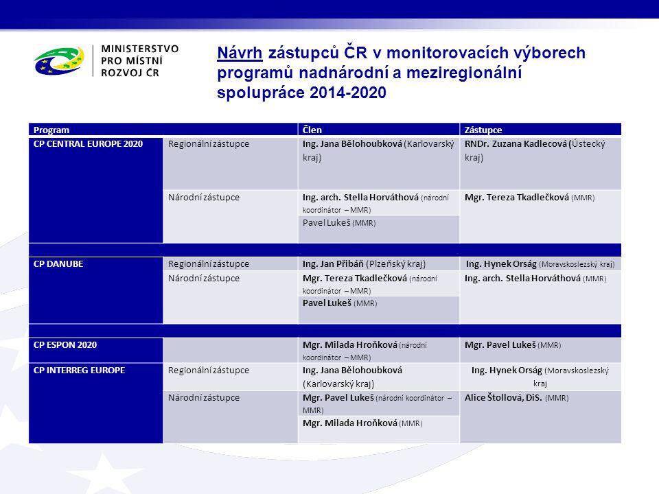 ProgramČlenZástupce CP CENTRAL EUROPE 2020Regionální zástupce Ing. Jana Bělohoubková (Karlovarský kraj) RNDr. Zuzana Kadlecová (Ústecký kraj) Národní