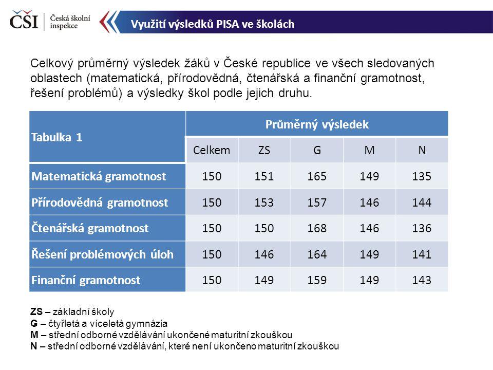 Celkový průměrný výsledek žáků v České republice ve všech sledovaných oblastech (matematická, přírodovědná, čtenářská a finanční gramotnost, řešení pr