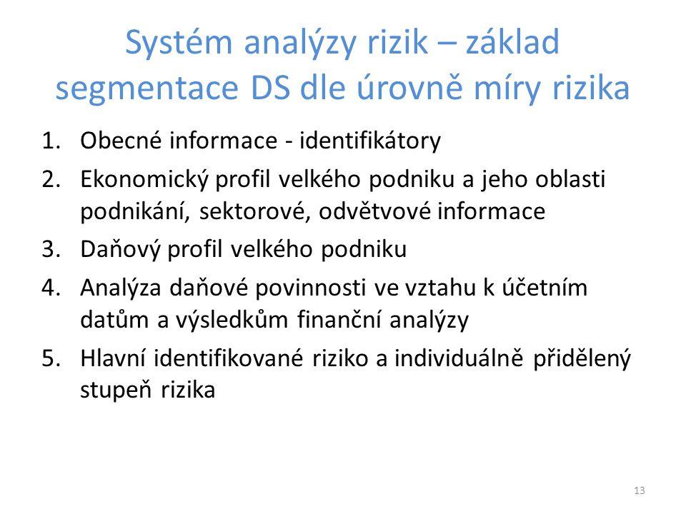 Systém analýzy rizik – základ segmentace DS dle úrovně míry rizika 1.Obecné informace - identifikátory 2.Ekonomický profil velkého podniku a jeho obla
