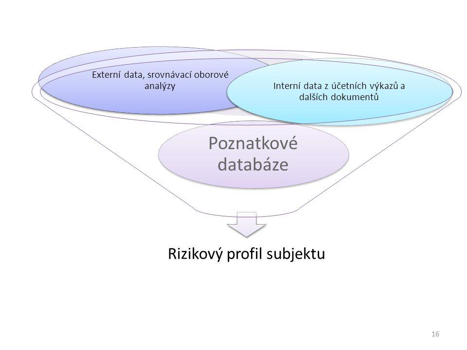 Rizikový profil subjektu Poznatkové databáze Externí data, srovnávací oborové analýzy Interní data z účetních výkazů a dalších dokumentů 16