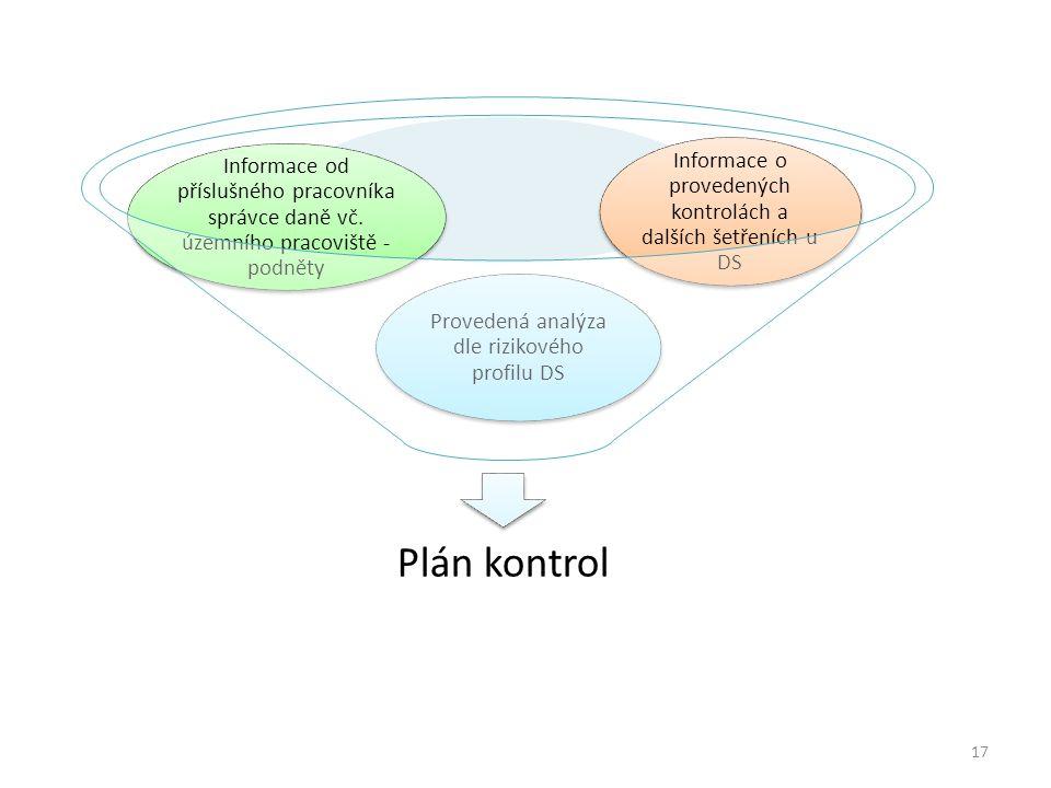Plán kontrol Provedená analýza dle rizikového profilu DS Informace od příslušného pracovníka správce daně vč. územního pracoviště - podněty Informace