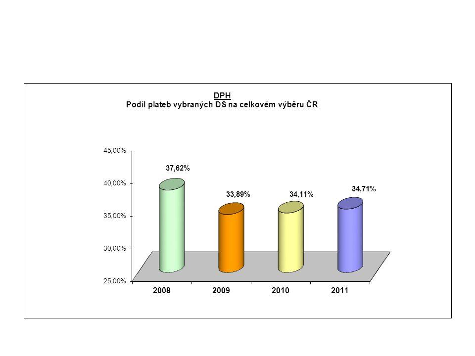 Organizační schéma SFÚ k 1.12.2012