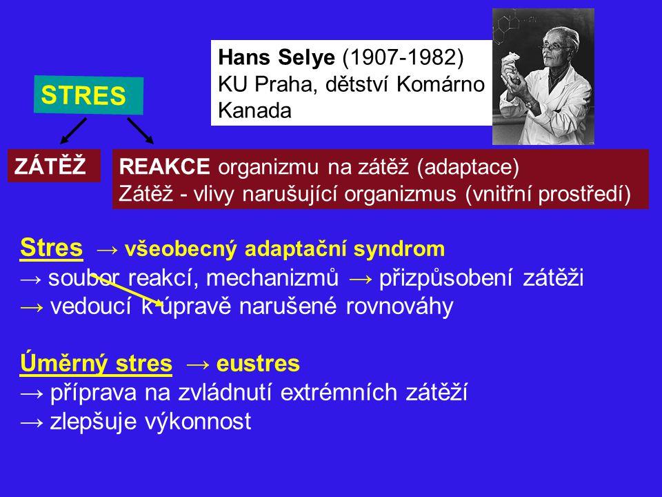 STRES ZÁTĚŽREAKCE organizmu na zátěž (adaptace) Zátěž - vlivy narušující organizmus (vnitřní prostředí) Stres → všeobecný adaptační syndrom → soubor r