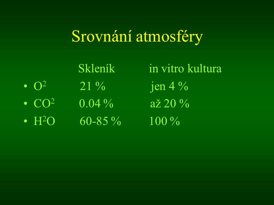 Srovnání atmosféry Skleník in vitro kultura O 2 21 % jen 4 % CO 2 0.04 % až 20 % H 2 O 60-85 % 100 %