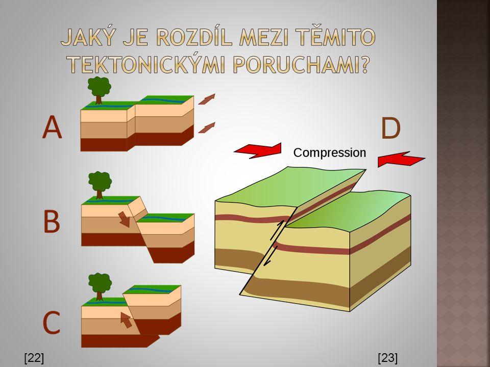 1.POKLES 2.PŘESMYK 3.KŘÍDLA 4.TEKTONIKA 5.PROPADLINA 6.KORYTO 7.VRÁSA Úkol: Vysvětlete tuto tektonickou poruchu. [20]