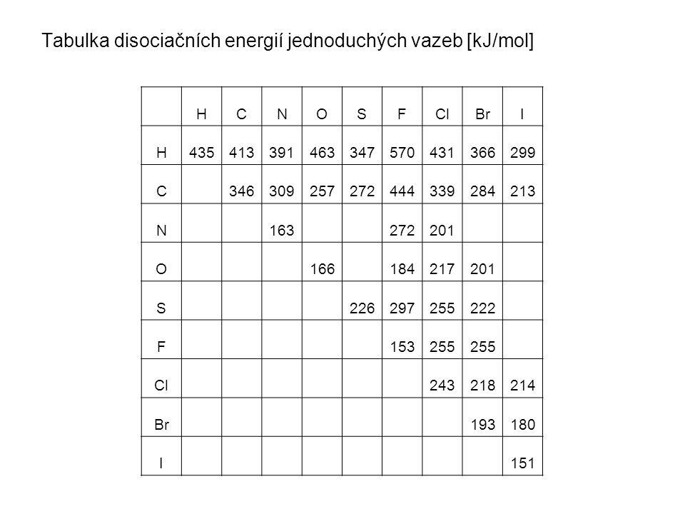 Tabulka disociačních energií jednoduchých vazeb [kJ/mol] HCNOSFClBrI H435413391463347570431366299 C 346309257272444339284213 N 163 272201 O 166 184217201 S 226297255222 F 153255 Cl 243218214 Br 193180 I 151