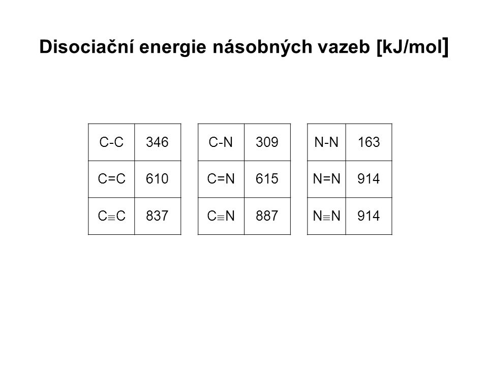 Disociační energie C-H vazby v závislosti na struktuře uhlovodíkového zbytku [kJ/mol ] CH 3 -H435(CH 3 ) 2 CH-H397 C 2 H 5 -H410(CH 3 ) 3 C-H385 CH 2 =CH-H452C 6 H 5 -H460 CH 2 =CH-CH 2 -H368C 6 H 5 -CH 2 -H356