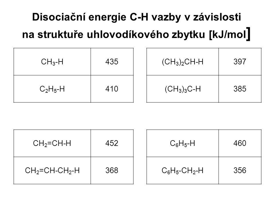 Disociační energie C-H vazby v závislosti na struktuře uhlovodíkového zbytku [kJ/mol ] CH 3 -H435(CH 3 ) 2 CH-H397 C 2 H 5 -H410(CH 3 ) 3 C-H385 CH 2