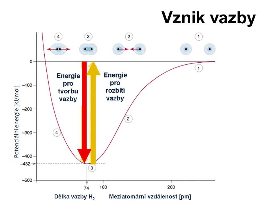 1.přibližování atomů – průnik obalů 2. přitažlivé síly jádra a míst s vyšší e - hustotou 4.