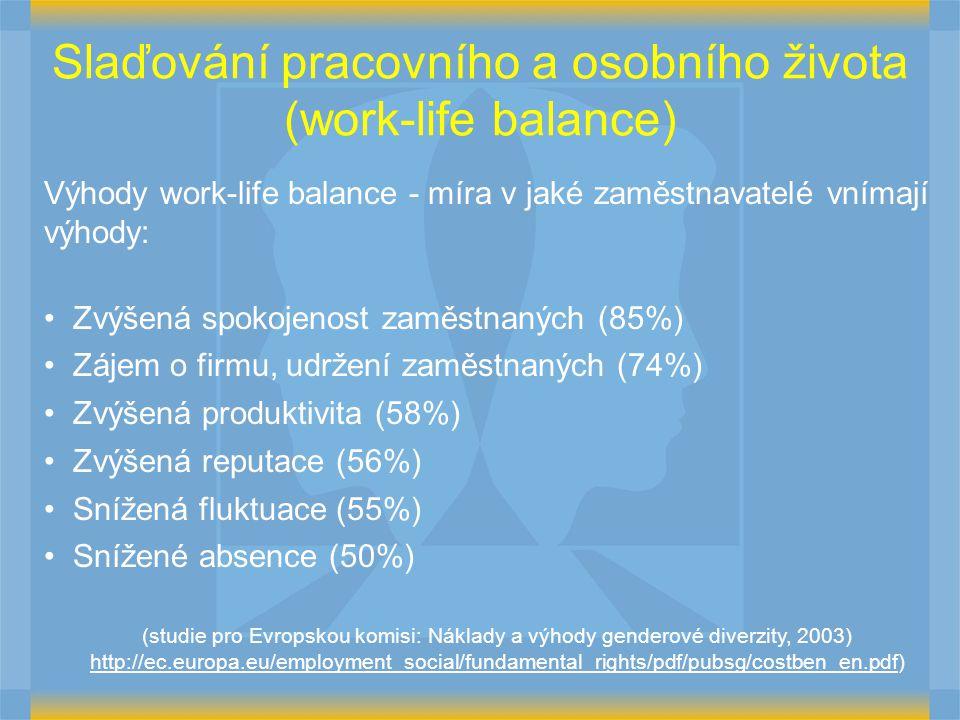 Slaďování pracovního a osobního života (work-life balance) Výhody work-life balance - míra v jaké zaměstnavatelé vnímají výhody: Zvýšená spokojenost zaměstnaných (85%) Zájem o firmu, udržení zaměstnaných (74%) Zvýšená produktivita (58%) Zvýšená reputace (56%) Snížená fluktuace (55%) Snížené absence (50%) (studie pro Evropskou komisi: Náklady a výhody genderové diverzity, 2003) http://ec.europa.eu/employment_social/fundamental_rights/pdf/pubsg/costben_en.pdf)