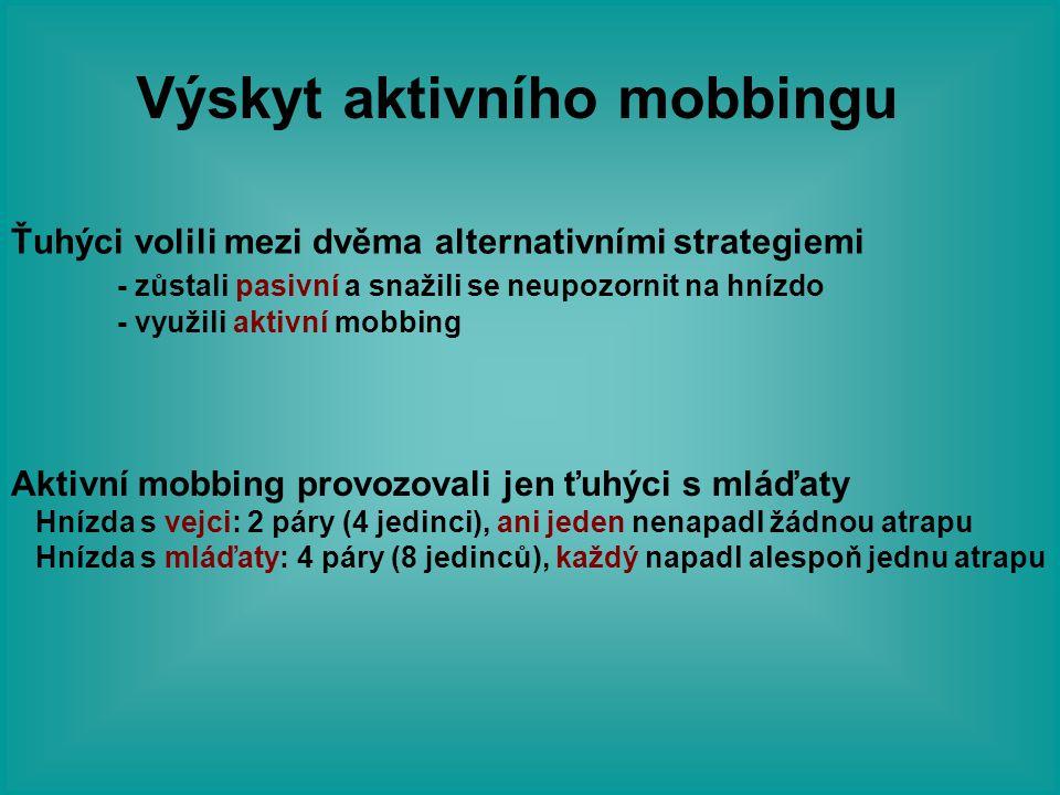 Výskyt aktivního mobbingu Ťuhýci volili mezi dvěma alternativními strategiemi - zůstali pasivní a snažili se neupozornit na hnízdo - využili aktivní m